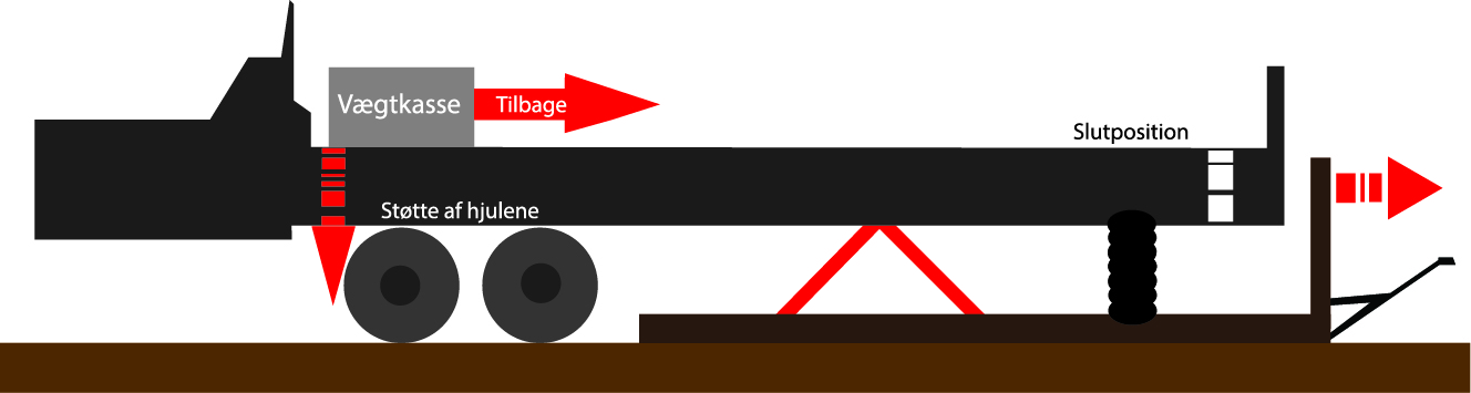 Illustration af slæden